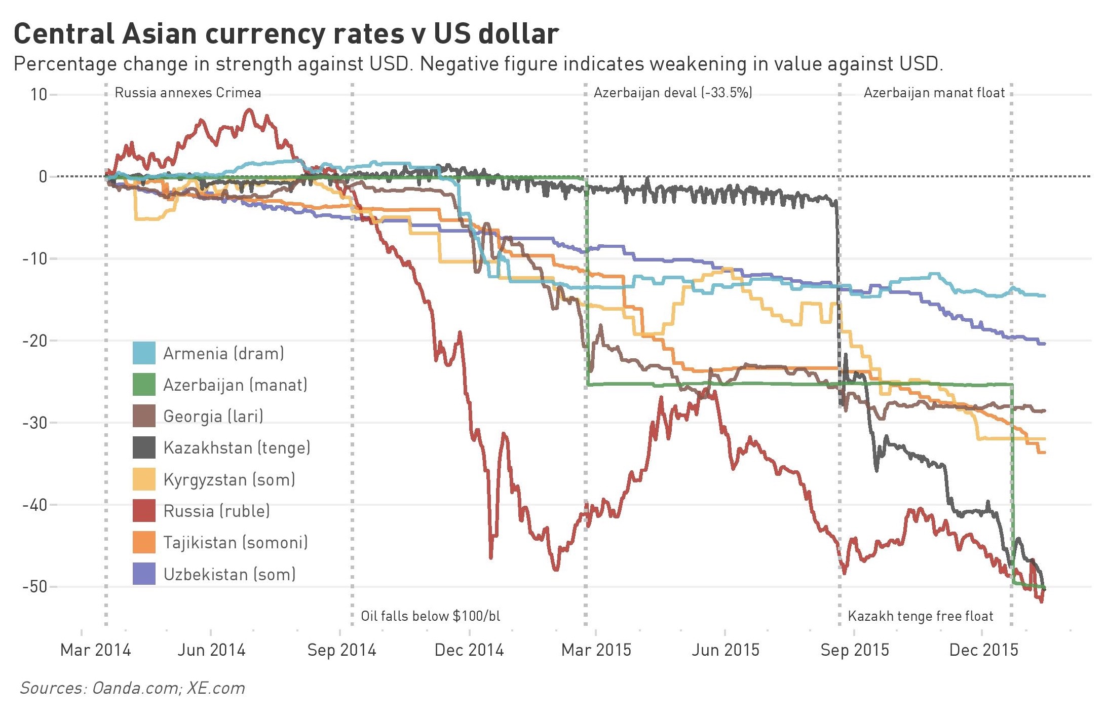 Bne Intellinews Central Asian And Caucasus Currencies In The Eye