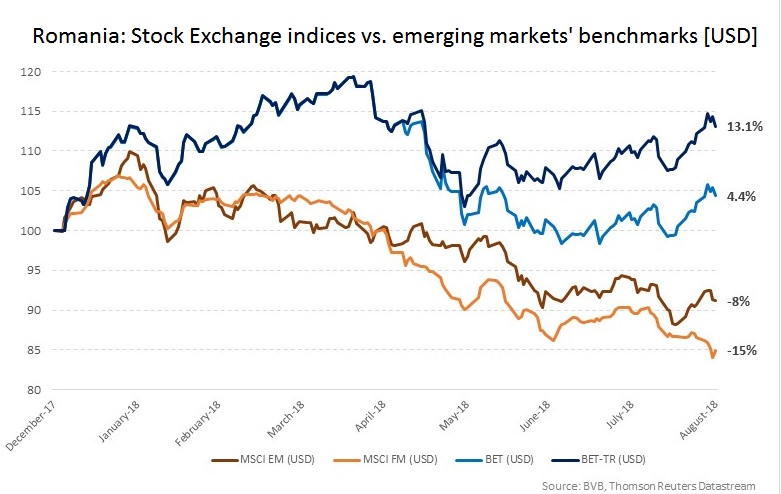 bne IntelliNews - Romania's stock exchange outperforms