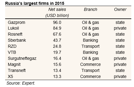 bne IntelliNews - Gazprom tops list of biggest Russian companies